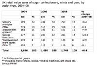 sugar-confec