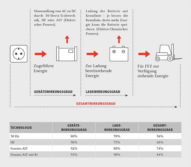 Fronius_Selectiva_Ri_Energieeffizienz_03_Deutsch[3]