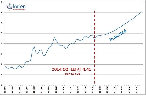 Lorien-Energy-Index-Q2-2014