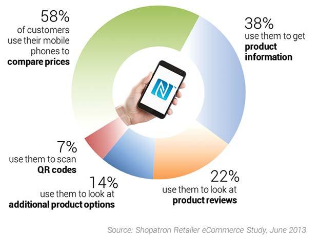 Smartphone_instore_graph4