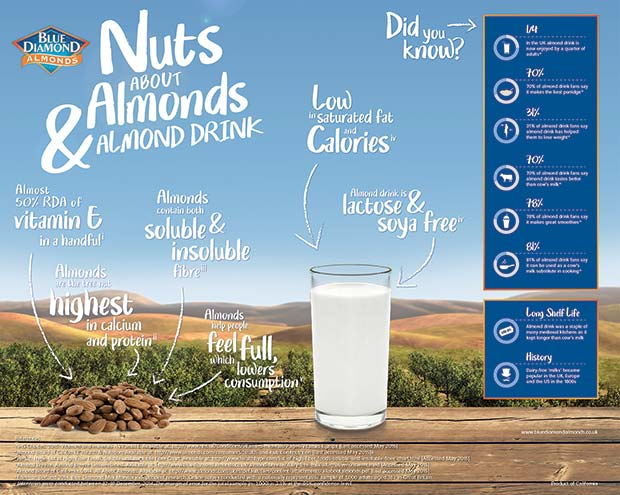 Blue-Diamond-Almonds-Milk-Monitor-Infographic